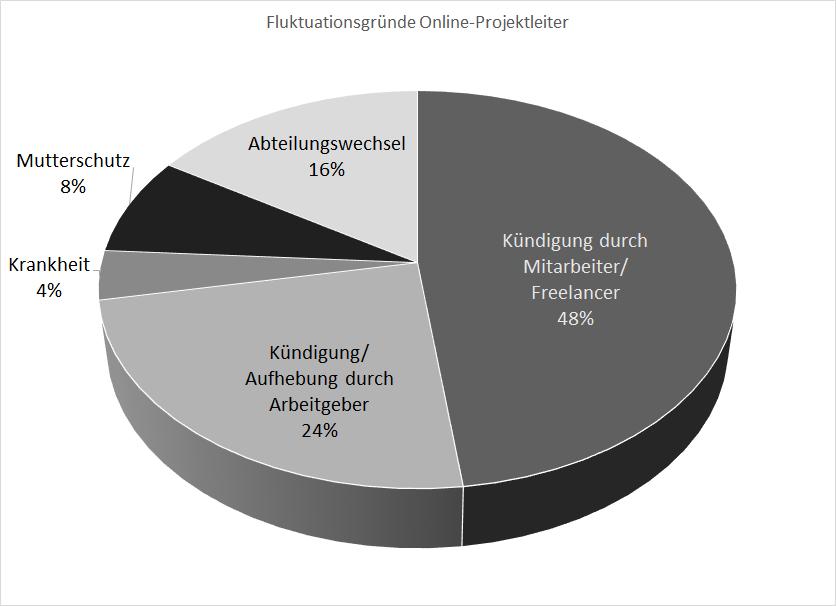 Grafik über Fluktuationsgründe Online-Projektleiter