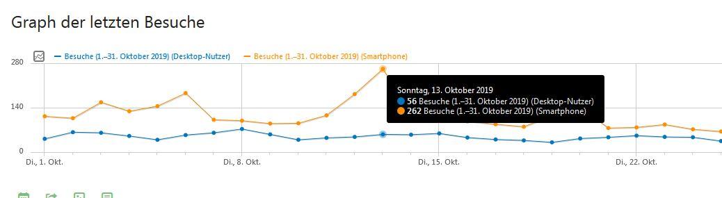 Screenshot: Vergleich der Besucher zweier Segmente in Matomo
