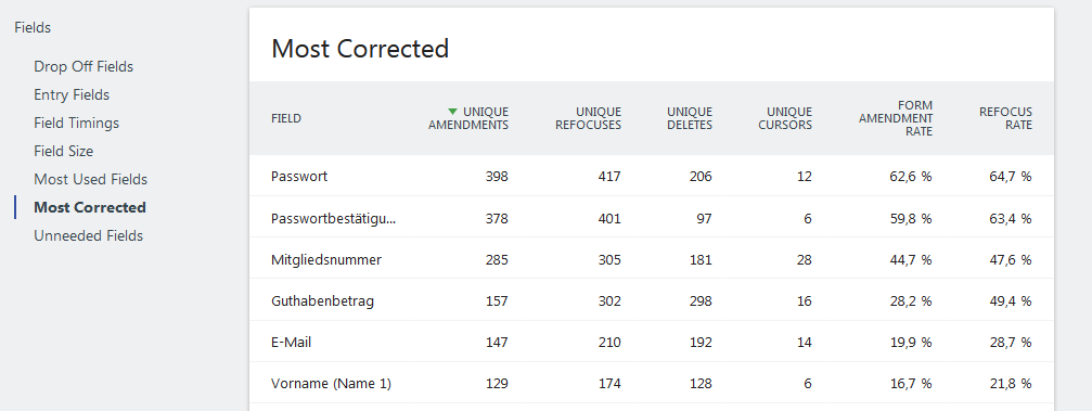 Screenshot Matomo Form Plugin Most Corrected